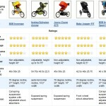 TOP 5 BEST Jogging Strollers 2015 and Reviews