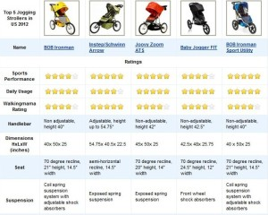 Top 5 Best Jogging Strollers 2012 Review Table